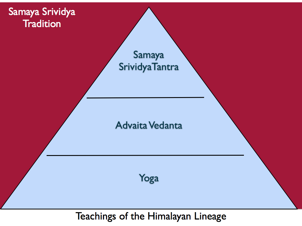 Teachings of the Samaya Srividya Tradition and the Himalayan Lineage