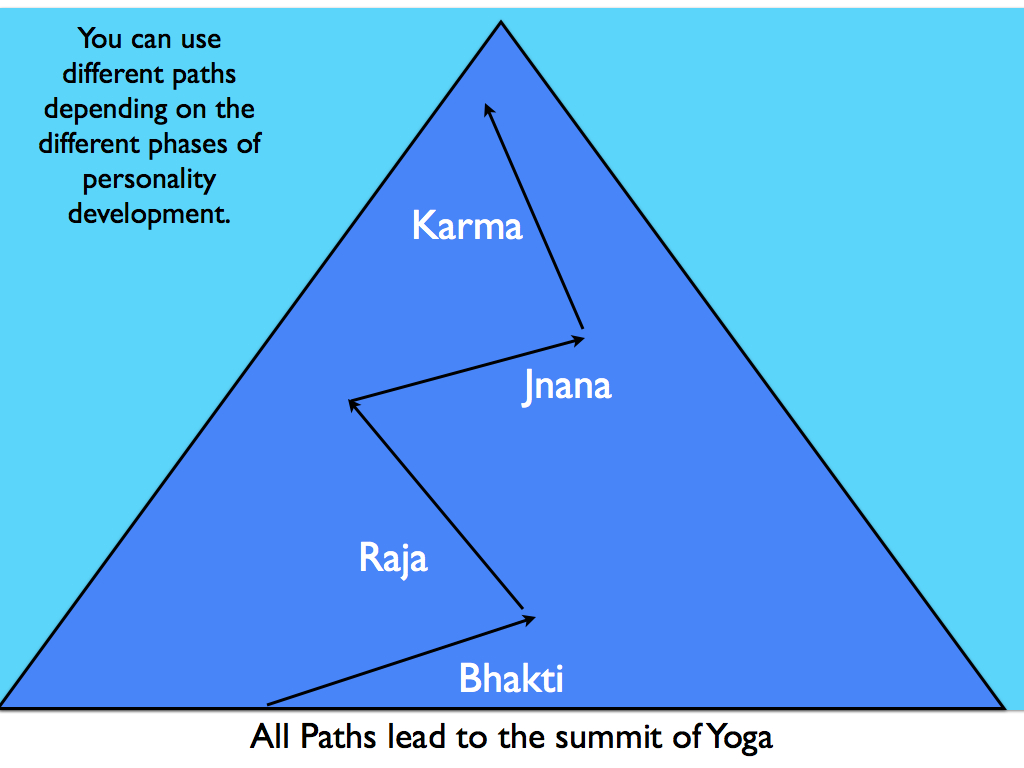 the four paths of yoga 4 paths to liberation the first path to liberation: knowledge to attain release, hinduism acknowledges four distinctive paths: knowledge,  raja yoga.